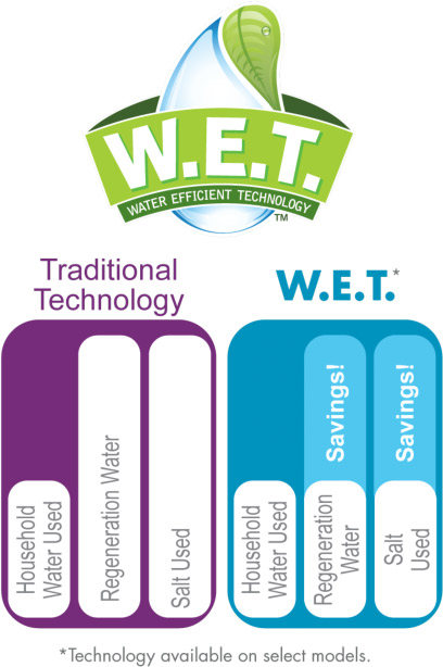 wet-water-efficient-technology